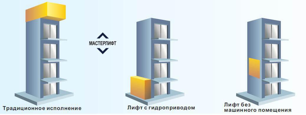 Машинное отделение лифта