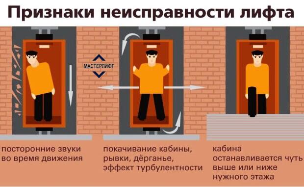 Признаки поломки лифта